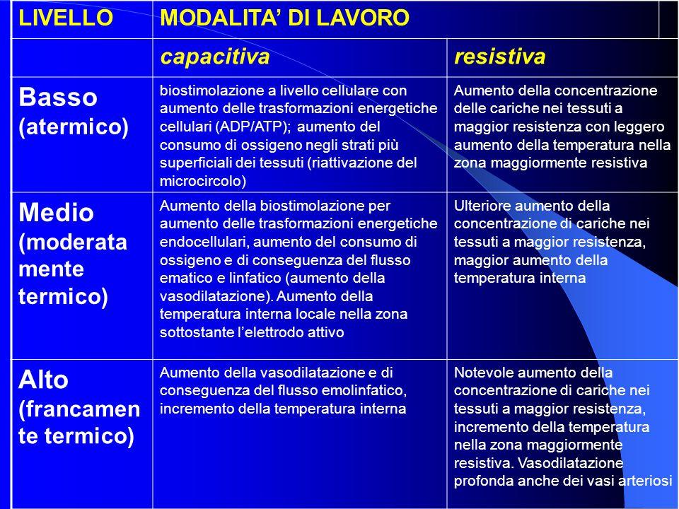 Medio (moderatamente termico)