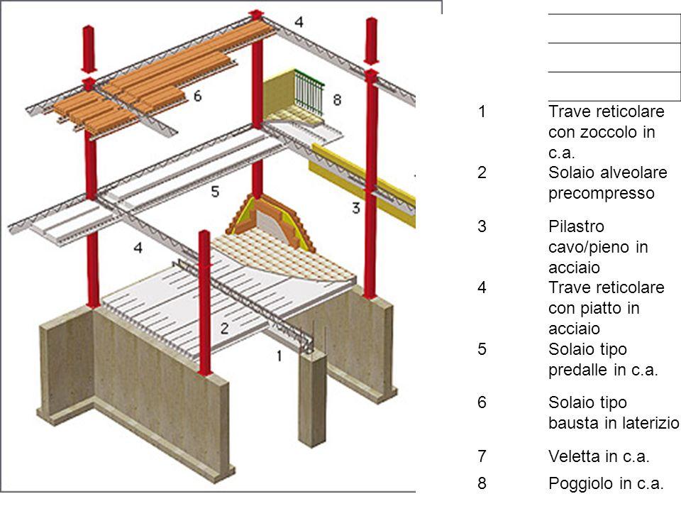 1 Trave reticolare con zoccolo in c.a. 2. Solaio alveolare precompresso. 3. Pilastro cavo/pieno in acciaio.
