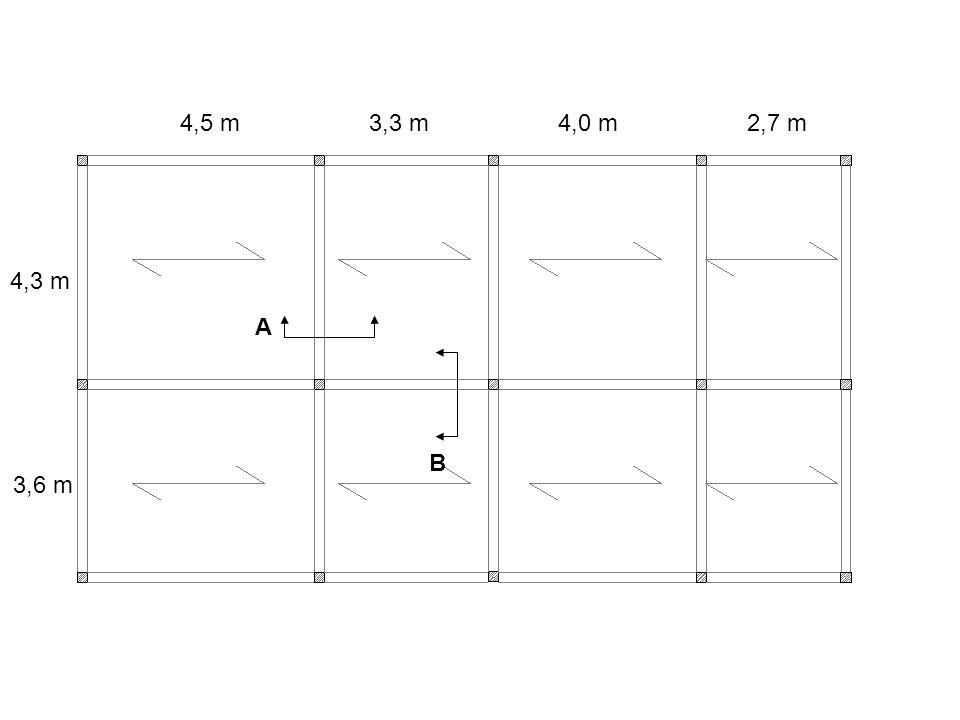 4,5 m 3,3 m 4,0 m 2,7 m 4,3 m A B 3,6 m