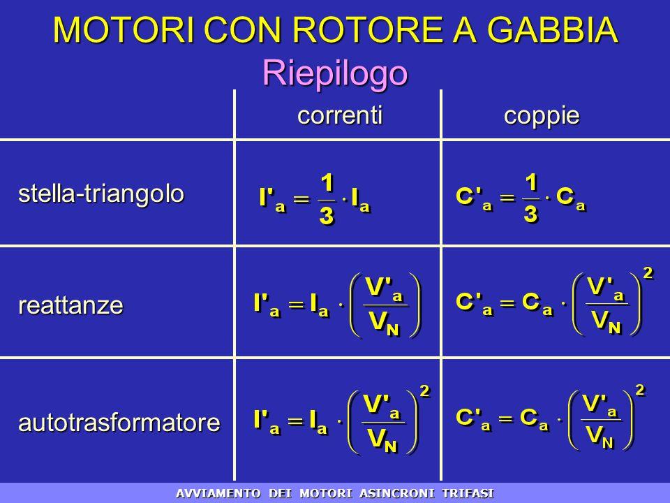 MOTORI CON ROTORE A GABBIA Riepilogo