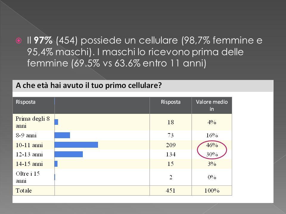 Il 97% (454) possiede un cellulare (98,7% femmine e 95,4% maschi)