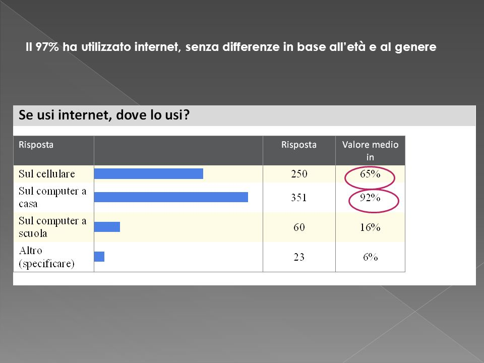 Il 97% ha utilizzato internet, senza differenze in base all'età e al genere