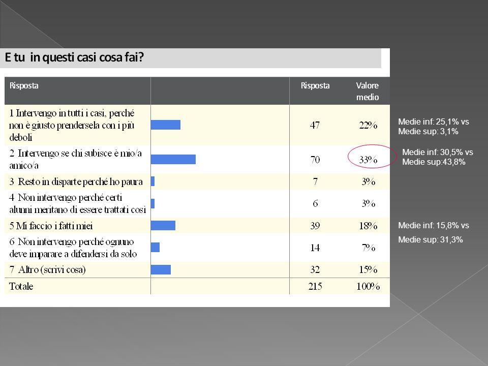 Medie inf: 25,1% vs Medie sup: 3,1%