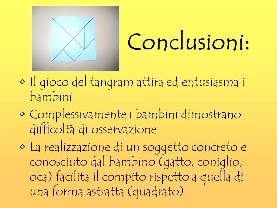 Conclusioni: Il gioco del tangram attira ed entusiasma i bambini