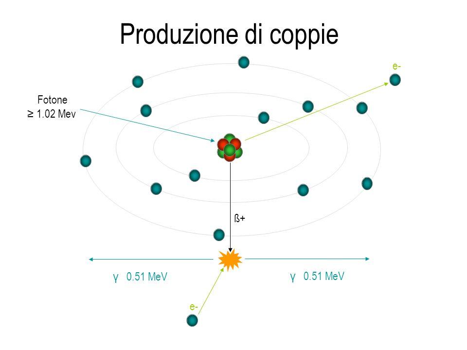 Produzione di coppie Fotone ≥ 1.02 Mev e- ß+ γ 0.51 MeV