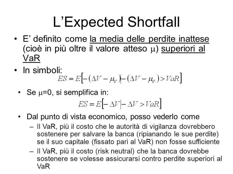 L'Expected Shortfall E' definito come la media delle perdite inattese (cioè in più oltre il valore atteso m) superiori al VaR.