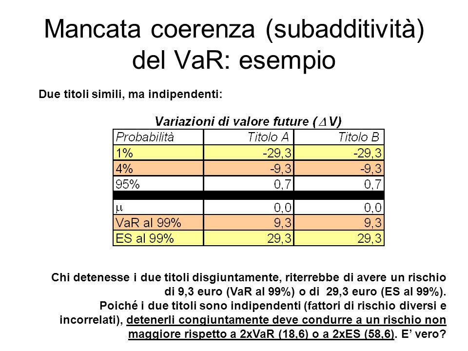 Mancata coerenza (subadditività) del VaR: esempio