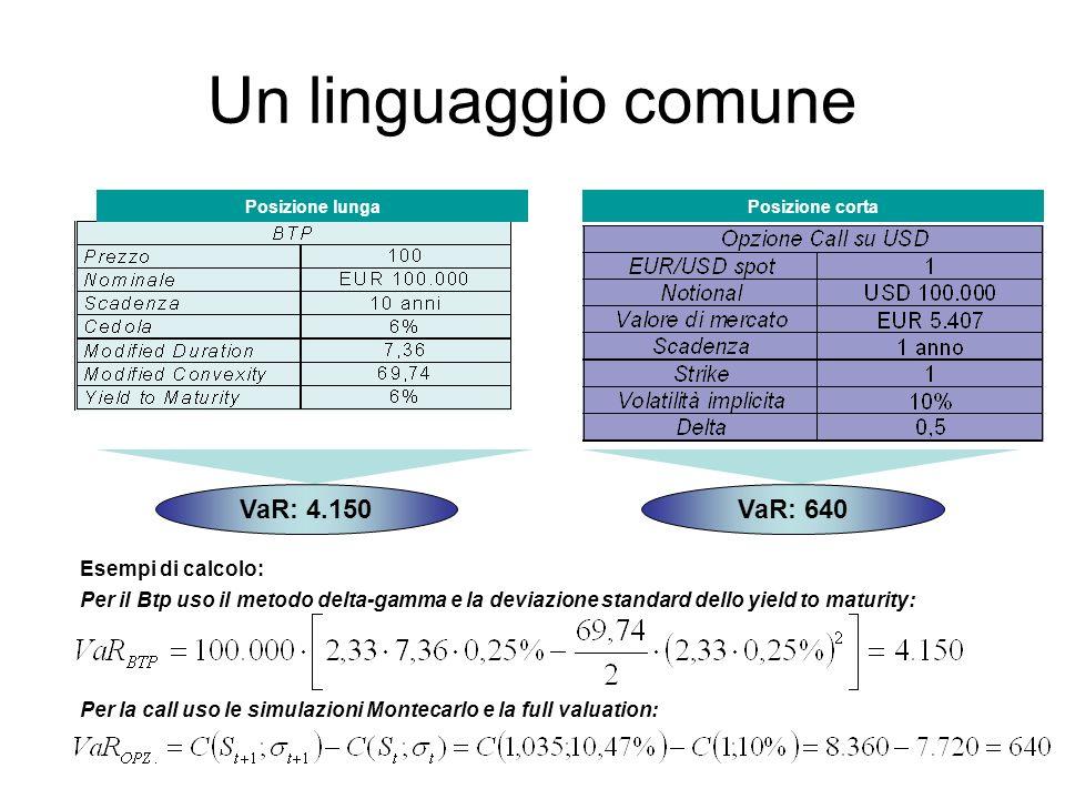 Un linguaggio comune VaR: 4.150 VaR: 640 Esempi di calcolo: