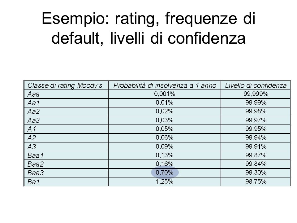 Esempio: rating, frequenze di default, livelli di confidenza