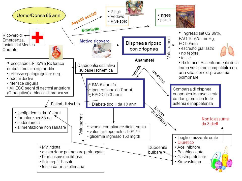 Cardiopatia dilatativa