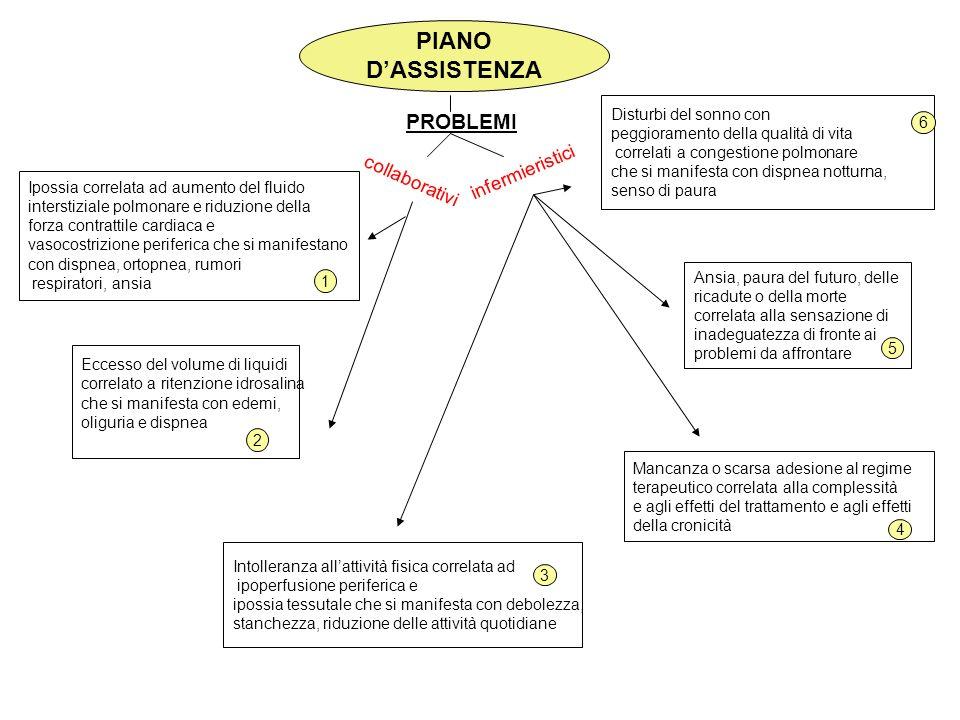 PIANO D'ASSISTENZA PROBLEMI infermieristici collaborativi