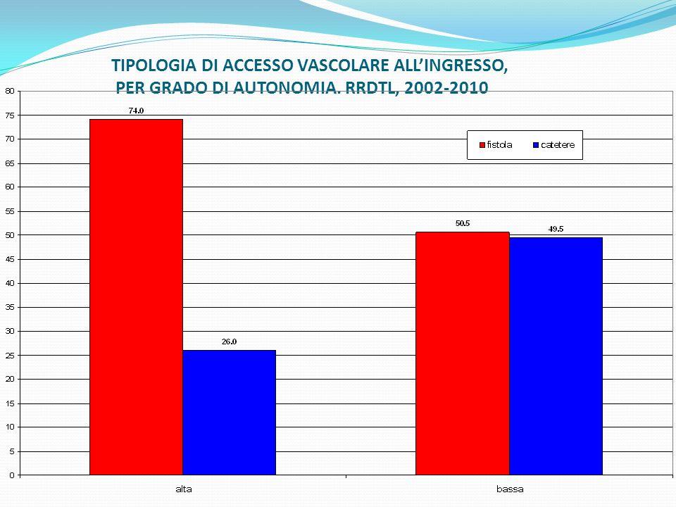 TIPOLOGIA DI ACCESSO VASCOLARE ALL'INGRESSO, PER GRADO DI AUTONOMIA