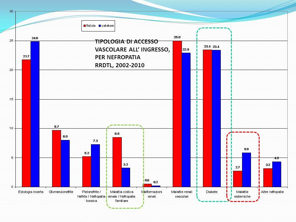 TIPOLOGIA DI ACCESSO VASCOLARE ALL' INGRESSO, PER NEFROPATIA RRDTL, 2002-2010