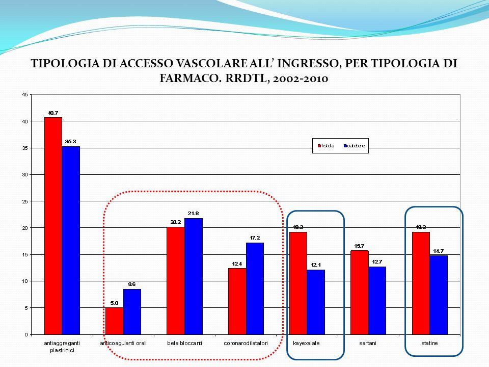TIPOLOGIA DI ACCESSO VASCOLARE ALL' INGRESSO, PER TIPOLOGIA DI FARMACO