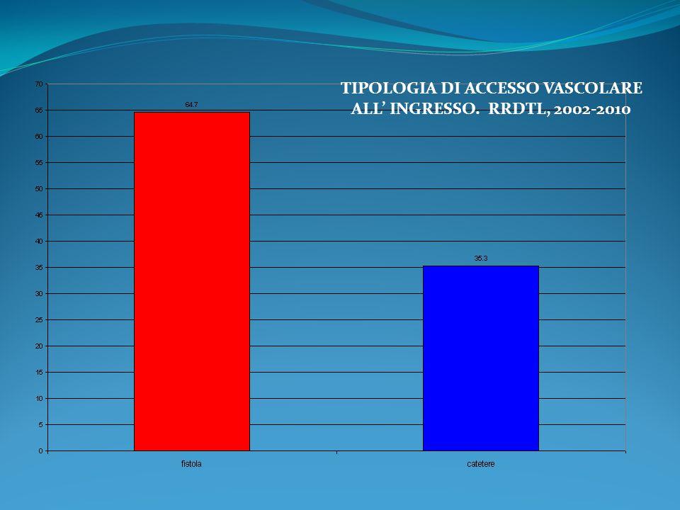 TIPOLOGIA DI ACCESSO VASCOLARE ALL' INGRESSO. RRDTL, 2002-2010