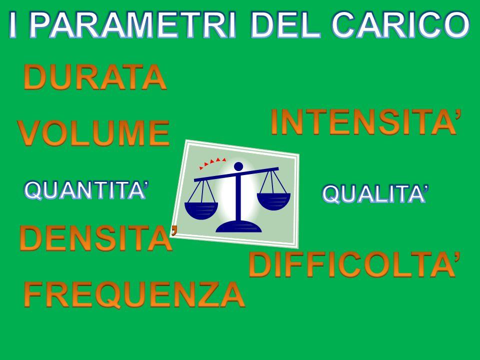 I PARAMETRI DEL CARICO DURATA INTENSITA' VOLUME DENSITA' DIFFICOLTA'