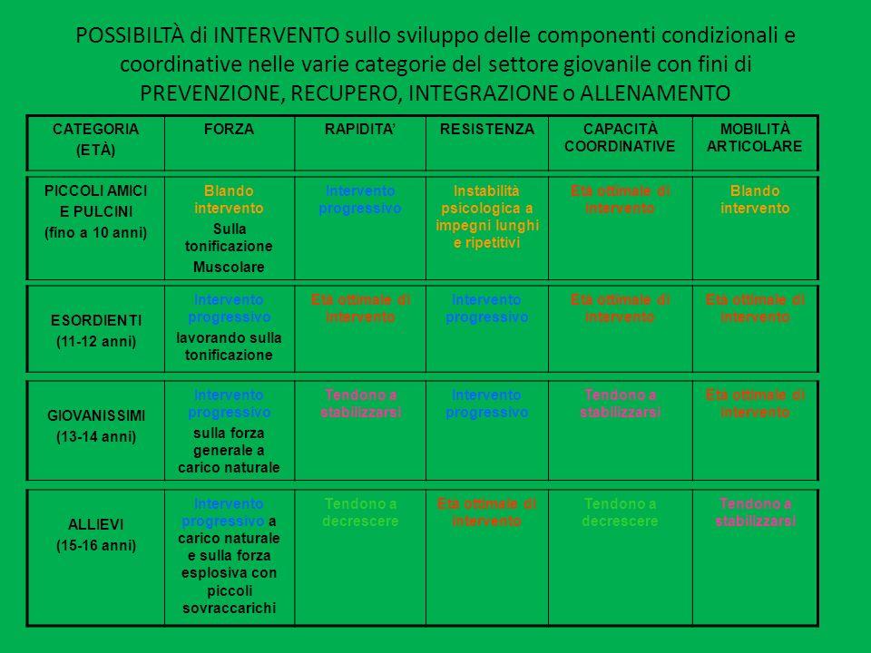POSSIBILTÀ di INTERVENTO sullo sviluppo delle componenti condizionali e coordinative nelle varie categorie del settore giovanile con fini di PREVENZIONE, RECUPERO, INTEGRAZIONE o ALLENAMENTO
