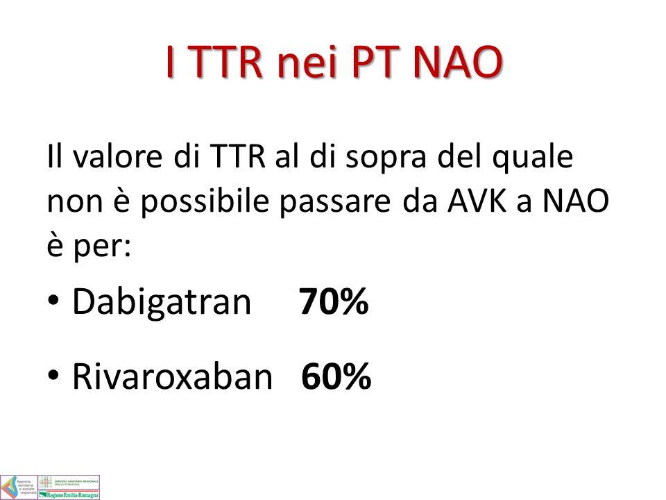 I TTR nei PT NAO Dabigatran 70% Rivaroxaban 60%