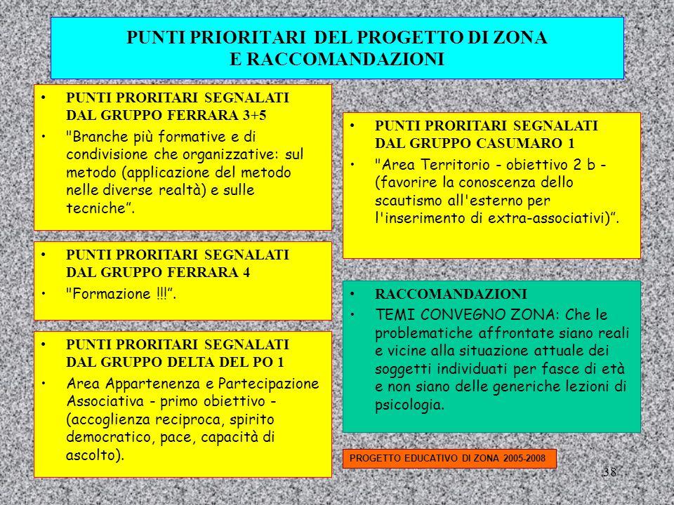 PUNTI PRIORITARI DEL PROGETTO DI ZONA E RACCOMANDAZIONI