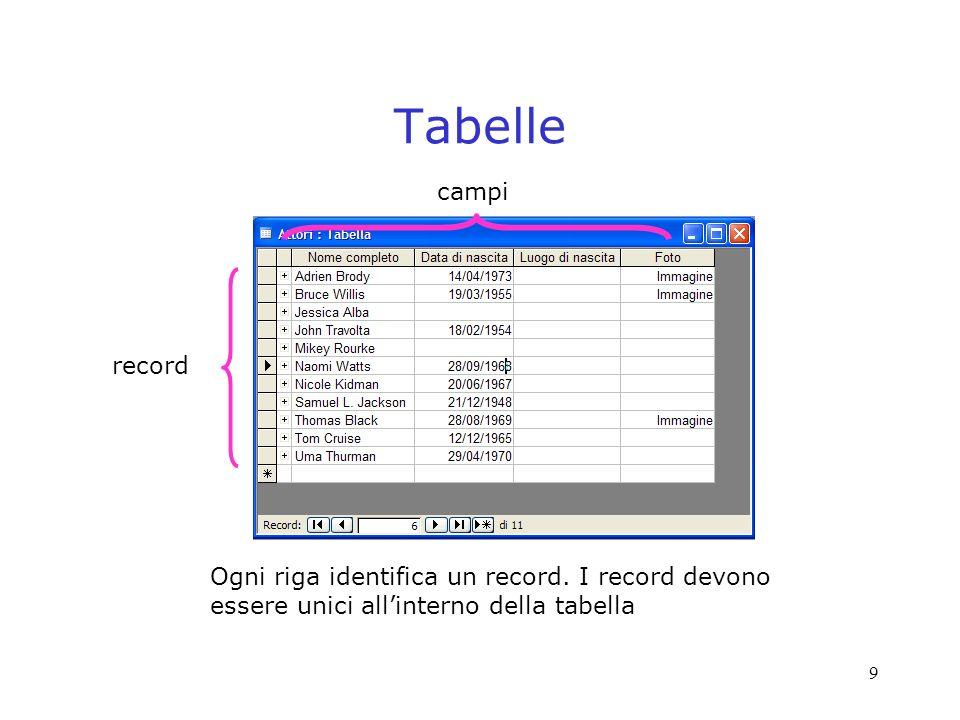 Tabelle campi. record. Ogni riga identifica un record.