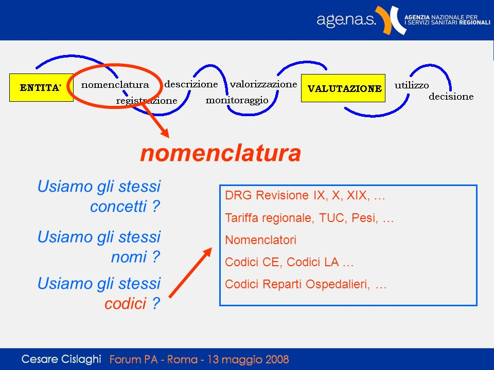 nomenclatura Usiamo gli stessi concetti Usiamo gli stessi nomi