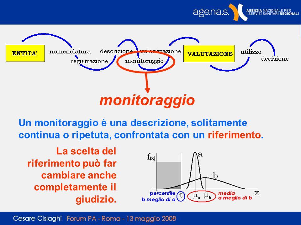 monitoraggio Un monitoraggio è una descrizione, solitamente continua o ripetuta, confrontata con un riferimento.