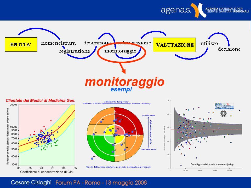 monitoraggio esempi