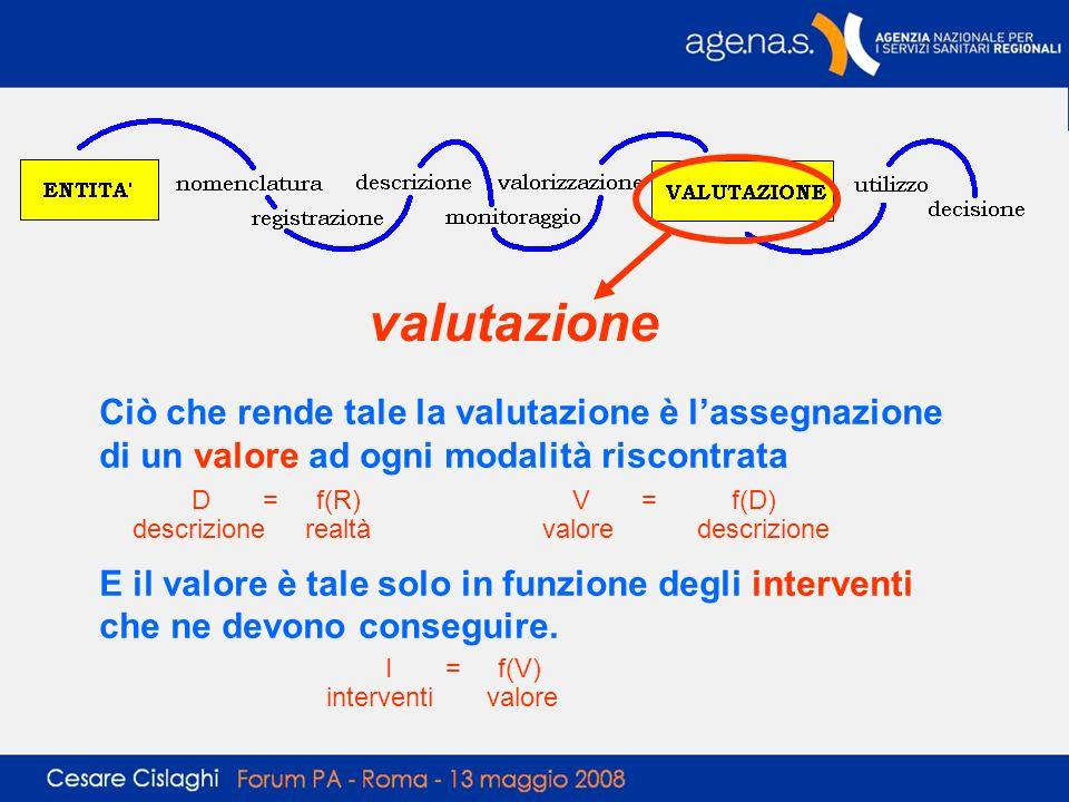 valutazione Ciò che rende tale la valutazione è l'assegnazione di un valore ad ogni modalità riscontrata.