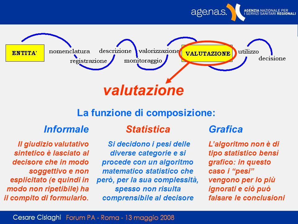 valutazione La funzione di composizione: Informale Statistica Grafica