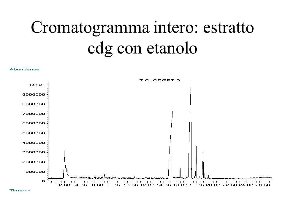 Cromatogramma intero: estratto cdg con etanolo
