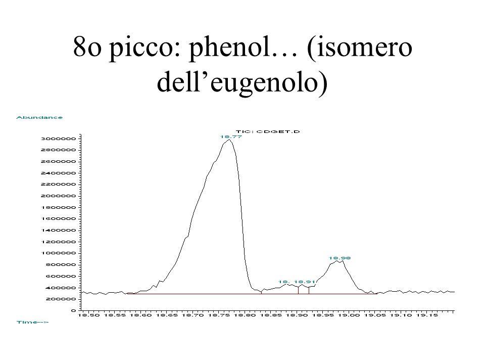 8o picco: phenol… (isomero dell'eugenolo)