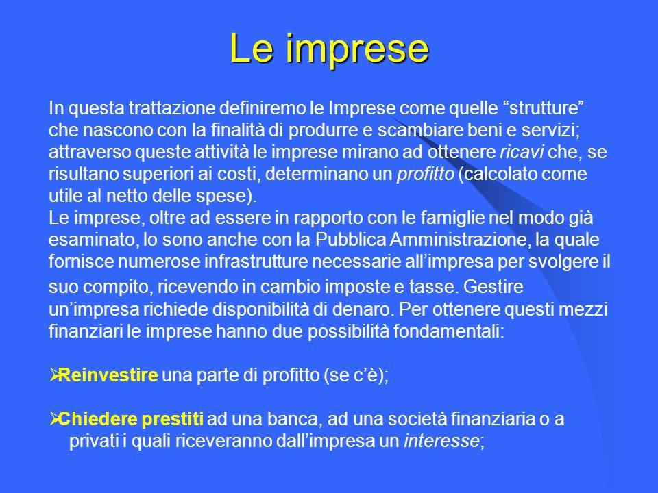 Le imprese