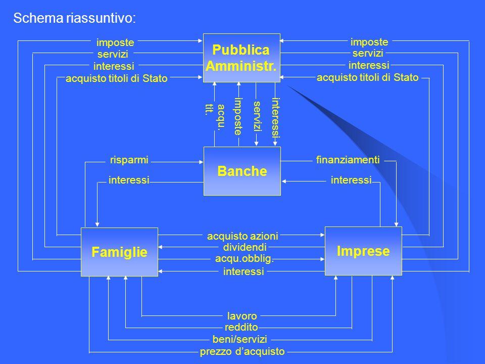 Pubblica Amministr. Banche Famiglie Imprese
