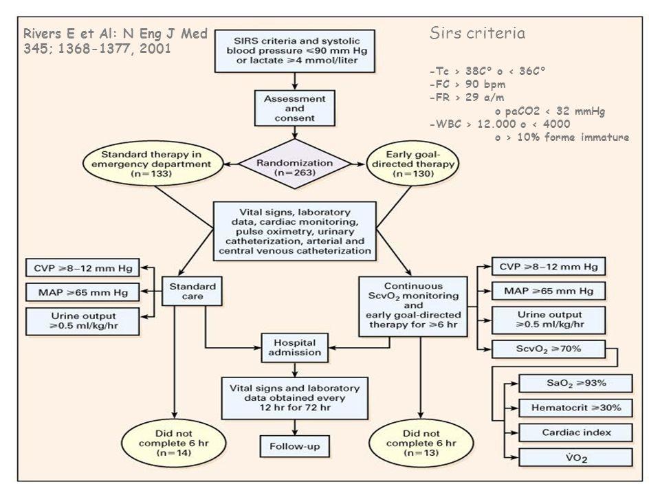 Sirs criteria Rivers E et Al: N Eng J Med 345; 1368-1377, 2001