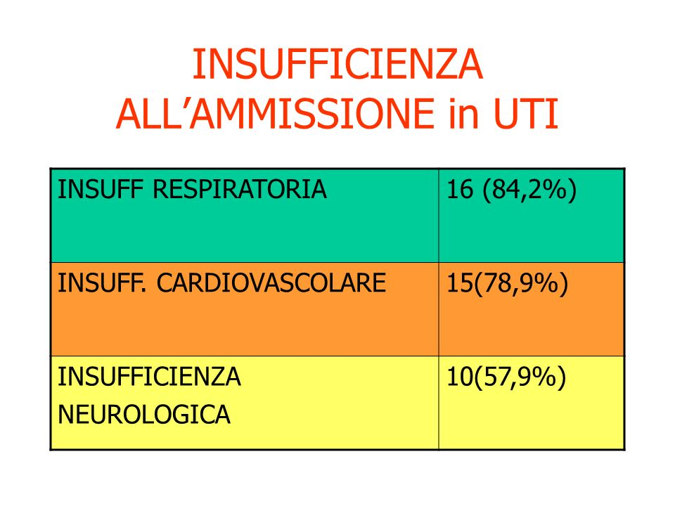 INSUFFICIENZA ALL'AMMISSIONE in UTI