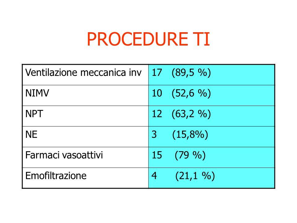 PROCEDURE TI Ventilazione meccanica inv 17 (89,5 %) NIMV 10 (52,6 %)