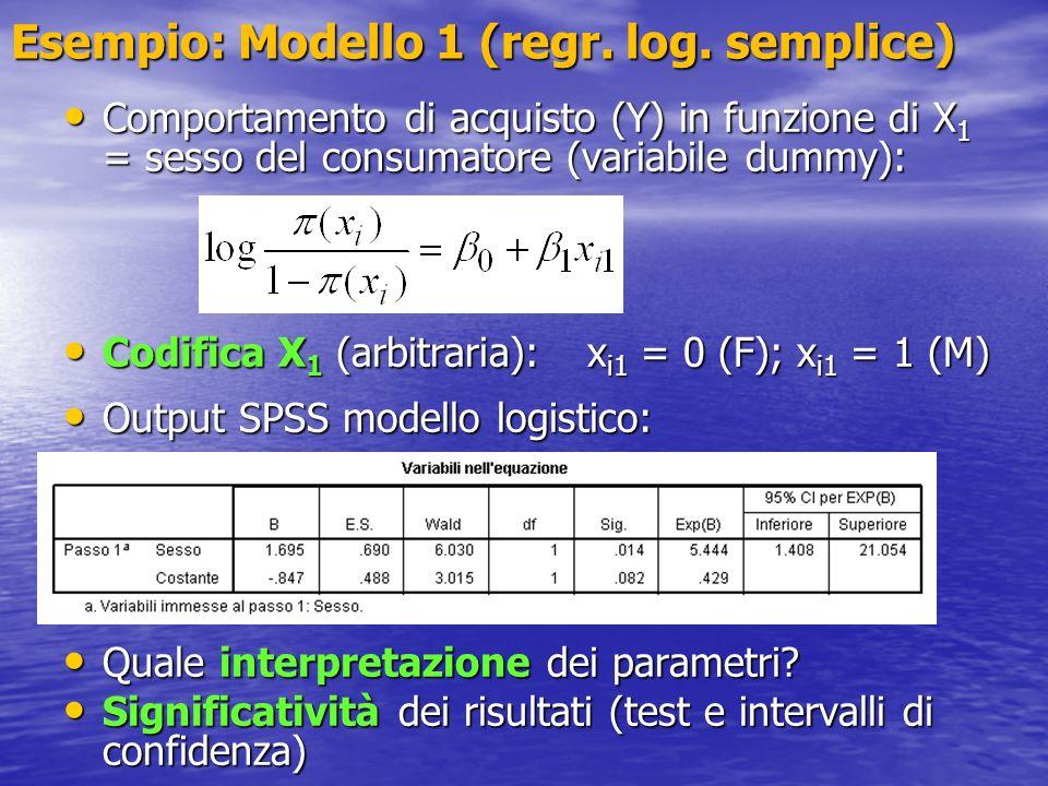 Esempio: Modello 1 (regr. log. semplice)