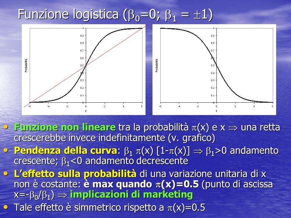 Funzione logistica (0=0; 1 = 1)