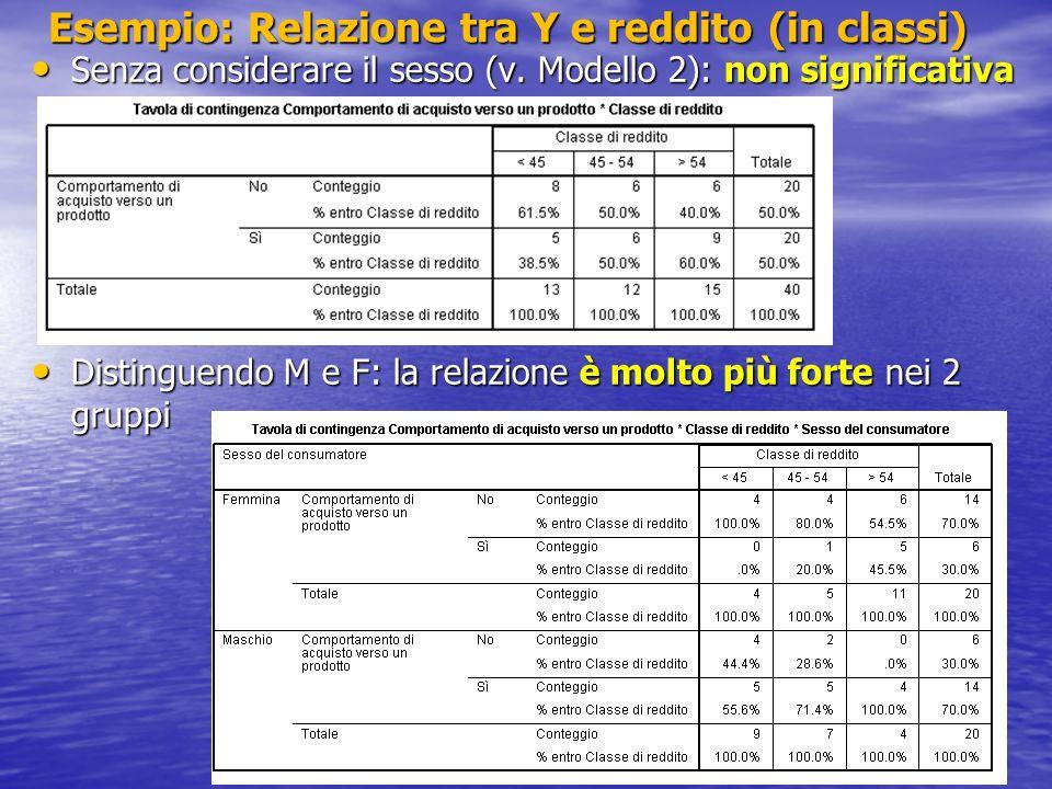 Esempio: Relazione tra Y e reddito (in classi)