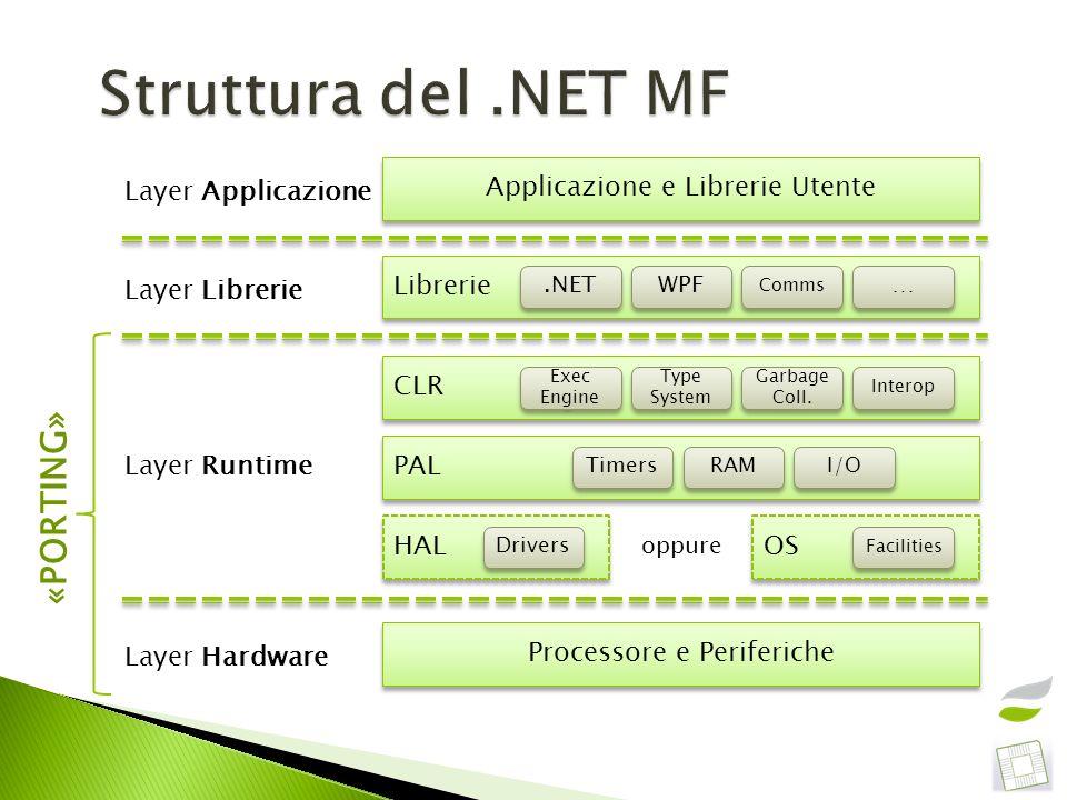 Struttura del .NET MF «PORTING» Applicazione e Librerie Utente