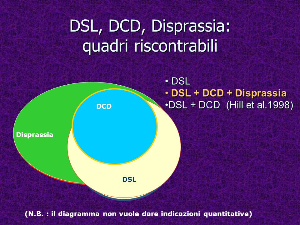 DSL, DCD, Disprassia: quadri riscontrabili