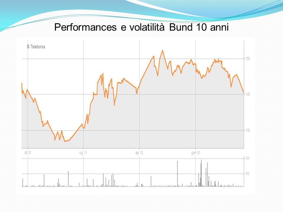 Performances e volatilità Bund 10 anni