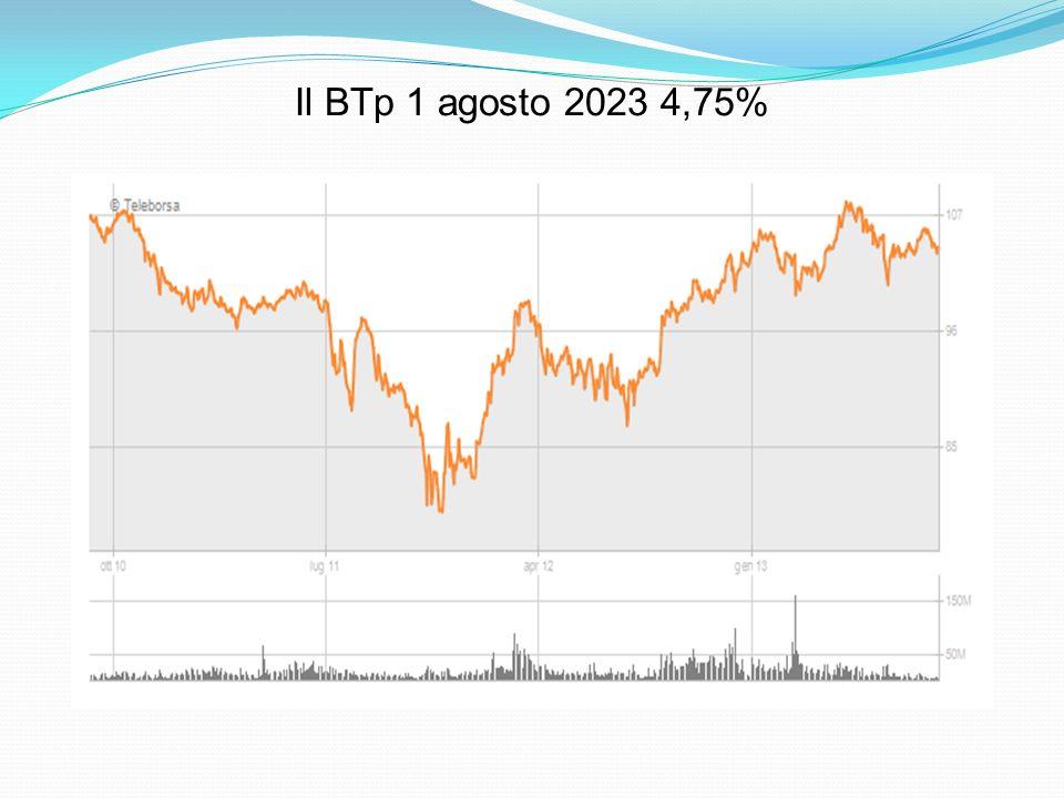 Il BTp 1 agosto 2023 4,75%