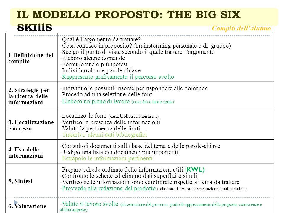 IL MODELLO PROPOSTO: THE BIG SIX SKIllS