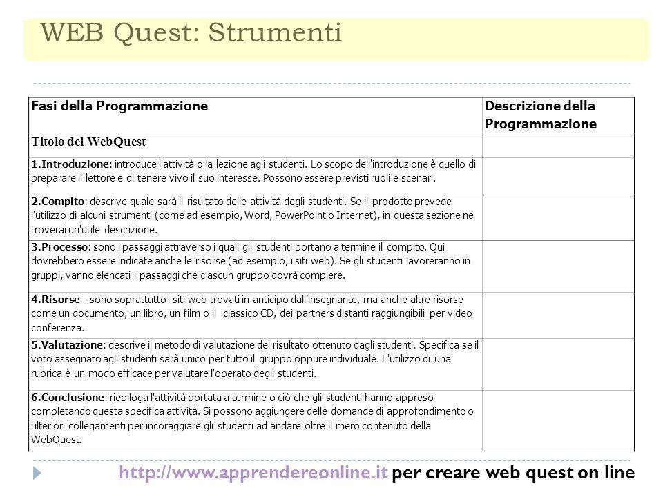 WEB Quest: Strumenti Fasi della Programmazione. Descrizione della Programmazione. Titolo del WebQuest.