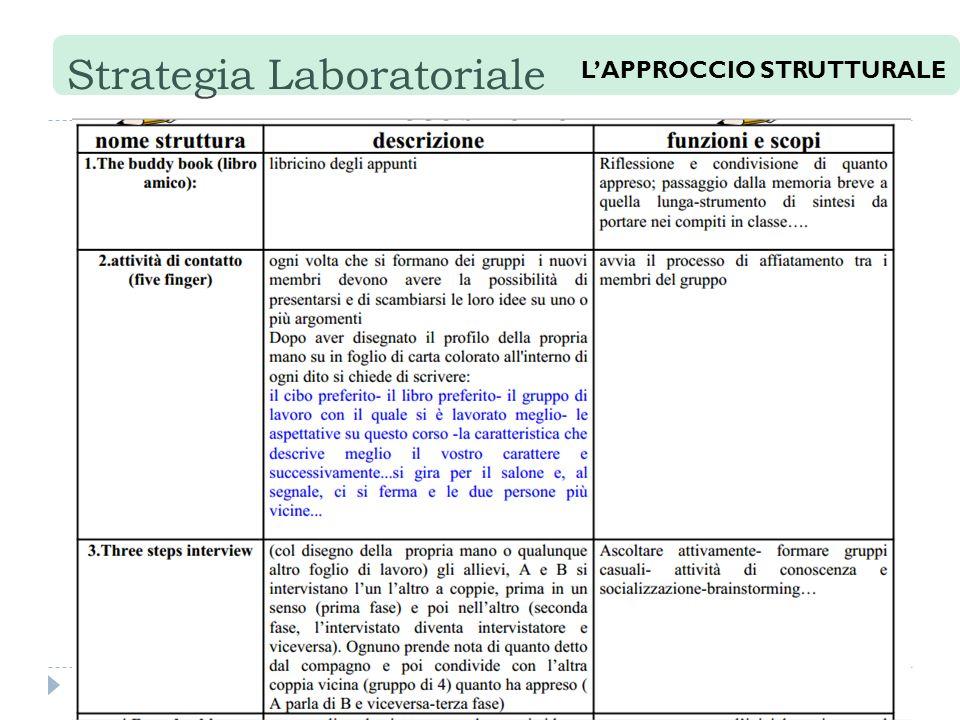Strategia Laboratoriale