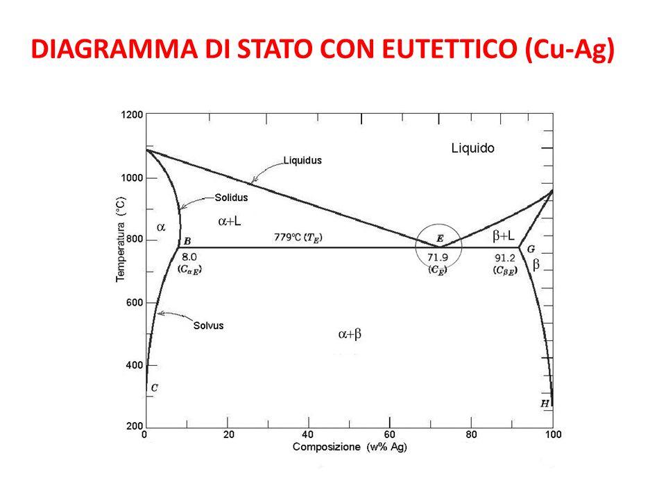 DIAGRAMMA DI STATO CON EUTETTICO (Cu-Ag)