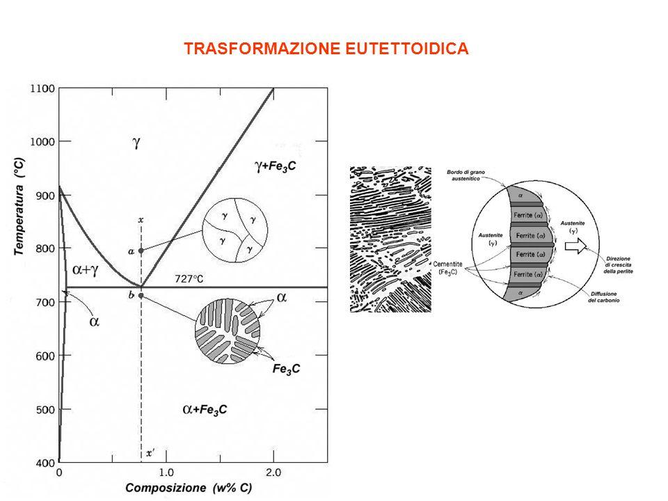 TRASFORMAZIONE EUTETTOIDICA