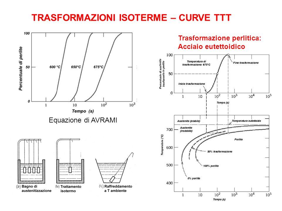 TRASFORMAZIONI ISOTERME – CURVE TTT