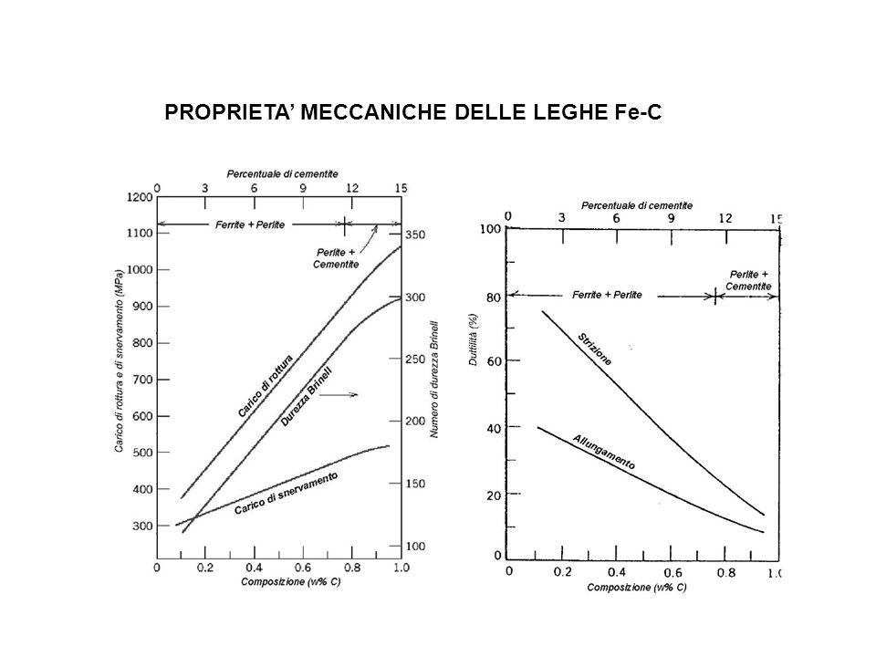 PROPRIETA' MECCANICHE DELLE LEGHE Fe-C